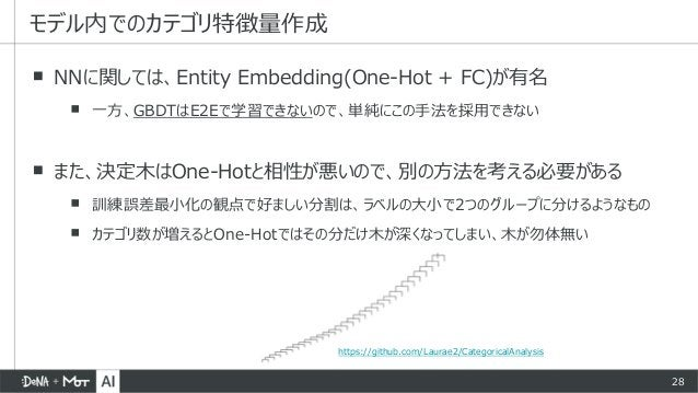 28 ▪ NNに関しては、Entity Embedding(One-Hot + FC)が有名 ▪ 一方、GBDTはE2Eで学習できないので、単純にこの手法を採用できない ▪ また、決定木はOne-Hotと相性が悪いので、別の方法を考える必要があ...