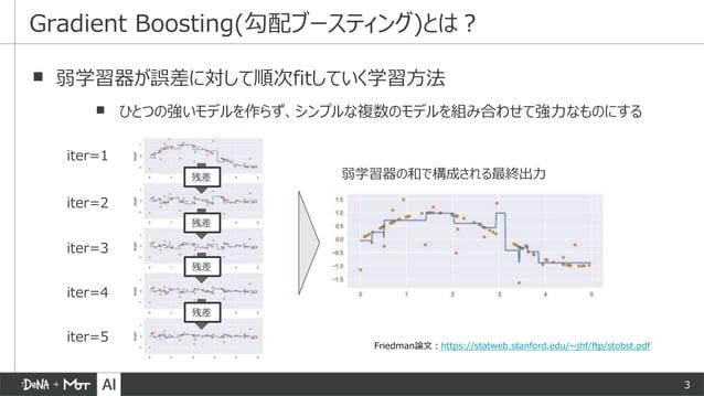 3 ▪ 弱学習器が誤差に対して順次fitしていく学習方法 ▪ ひとつの強いモデルを作らず、シンプルな複数のモデルを組み合わせて強力なものにする Gradient Boosting(勾配ブースティング)とは? 残差 残差 残差 残差 iter=1...