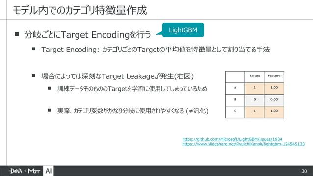 30 ▪ 分岐ごとにTarget Encodingを行う ▪ Target Encoding: カテゴリごとのTargetの平均値を特徴量として割り当てる手法 ▪ 場合によっては深刻なTarget Leakageが発生(右図) ▪ 訓練データそ...