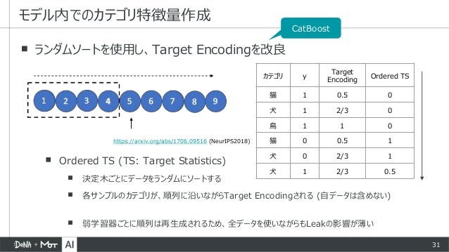 31 ▪ ランダムソートを使用し、Target Encodingを改良 ▪ Ordered TS (TS: Target Statistics) ▪ 決定木ごとにデータをランダムにソートする ▪ 各サンプルのカテゴリが、順列に沿いながらTarg...