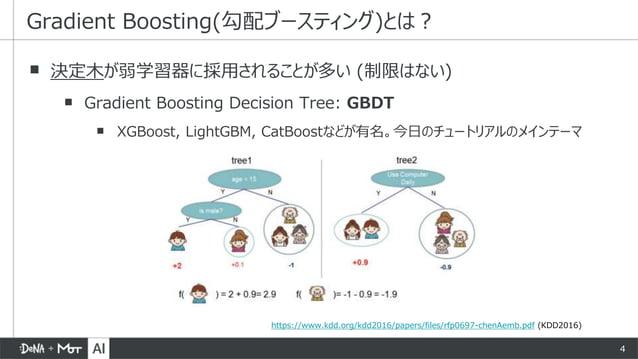 4 ▪ 決定木が弱学習器に採用されることが多い (制限はない) ▪ Gradient Boosting Decision Tree: GBDT ▪ XGBoost, LightGBM, CatBoostなどが有名。今日のチュートリアルのメインテ...