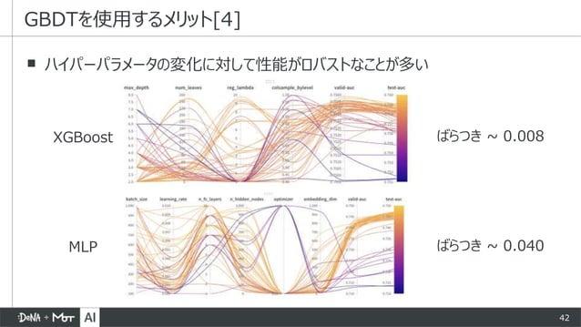 42 ▪ ハイパーパラメータの変化に対して性能がロバストなことが多い GBDTを使用するメリット[4] XGBoost MLP ばらつき ~ 0.008 ばらつき ~ 0.040
