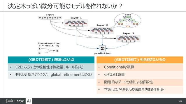 47 決定木っぽい微分可能なモデルを作れないか? (GBDT目線で) 解決したい点 • E2Eシステムとの親和性 (特徴量、ルール作成) • モデル更新がやりにくい、 global refinementしにくい (GBDT目線で) 引き継ぎたい...