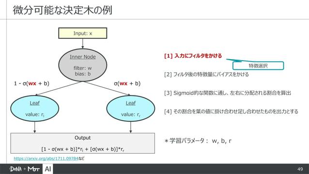 49 [1] 入力にフィルタをかける [2] フィルタ後の特徴量にバイアスをかける [3] Sigmoid的な関数に通し、左右に分配される割合を算出 [4] その割合を葉の値に掛け合わせ足し合わせたものを出力とする 微分可能な決定木の例 Inp...