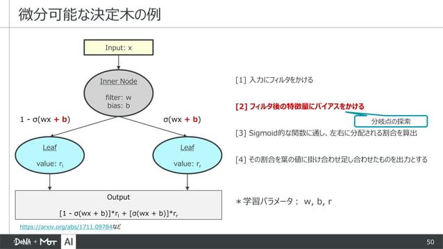 50 [1] 入力にフィルタをかける [2] フィルタ後の特徴量にバイアスをかける [3] Sigmoid的な関数に通し、左右に分配される割合を算出 [4] その割合を葉の値に掛け合わせ足し合わせたものを出力とする 微分可能な決定木の例 Inp...