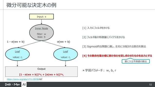 52 [1] 入力にフィルタをかける [2] フィルタ後の特徴量にバイアスをかける [3] Sigmoid的な関数に通し、左右に分配される割合を算出 [4] その割合を葉の値に掛け合わせ足し合わせたものを出力とする 微分可能な決定木の例 Inp...