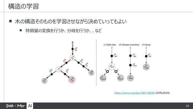 53 ▪ 木の構造そのものを学習させながら決めていってもよい ▪ 特徴量の変換を行うか、分岐を行うか、、など 構造の学習 https://arxiv.org/abs/1807.06699 (ICML2019)