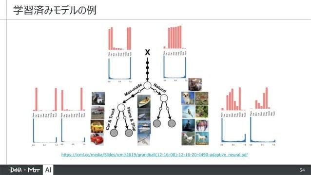 54 学習済みモデルの例 https://icml.cc/media/Slides/icml/2019/grandball(12-16-00)-12-16-20-4490-adaptive_neural.pdf