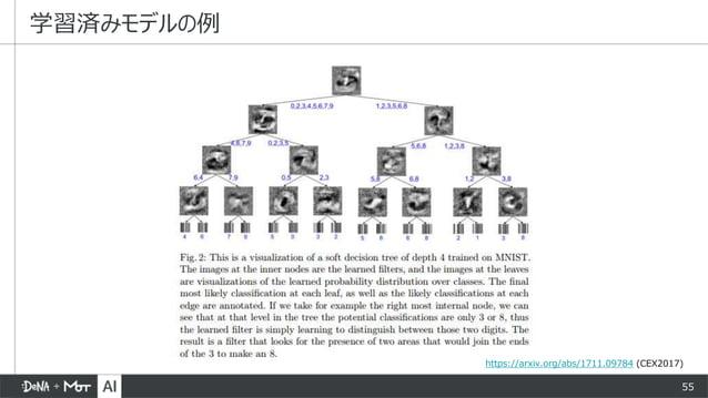55 学習済みモデルの例 https://arxiv.org/abs/1711.09784 (CEX2017)