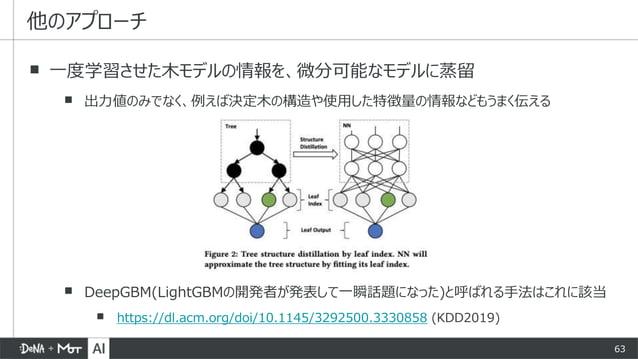 63 ▪ 一度学習させた木モデルの情報を、微分可能なモデルに蒸留 ▪ 出力値のみでなく、例えば決定木の構造や使用した特徴量の情報などもうまく伝える ▪ DeepGBM(LightGBMの開発者が発表して一瞬話題になった)と呼ばれる手法はこれに該...