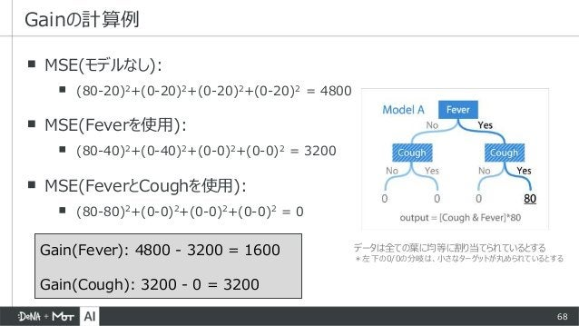 68 ▪ MSE(モデルなし): ▪ (80-20)2+(0-20)2+(0-20)2+(0-20)2 = 4800 ▪ MSE(Feverを使用): ▪ (80-40)2+(0-40)2+(0-0)2+(0-0)2 = 3200 ▪ MSE(...