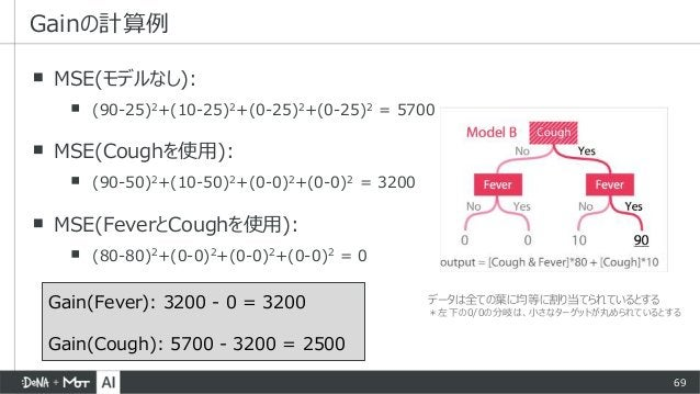 69 ▪ MSE(モデルなし): ▪ (90-25)2+(10-25)2+(0-25)2+(0-25)2 = 5700 ▪ MSE(Coughを使用): ▪ (90-50)2+(10-50)2+(0-0)2+(0-0)2 = 3200 ▪ MS...