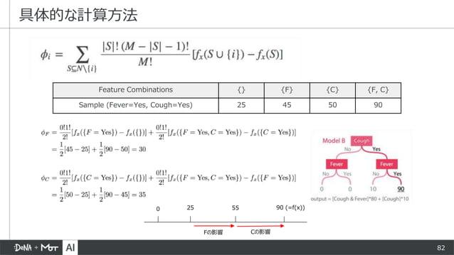 82 具体的な計算方法 Feature Combinations {} {F} {C} {F, C} Sample (Fever=Yes, Cough=Yes) 25 45 50 90 90 (=f(x))0 25 55 Fの影響 Cの影響