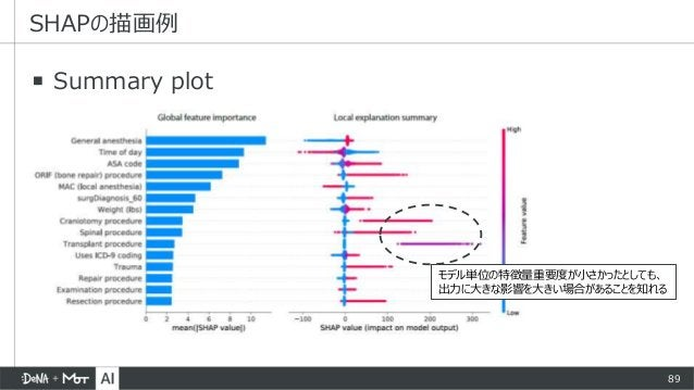 89 ▪ Summary plot SHAPの描画例 モデル単位の特徴量重要度が小さかったとしても、 出力に大きな影響を大きい場合があることを知れる