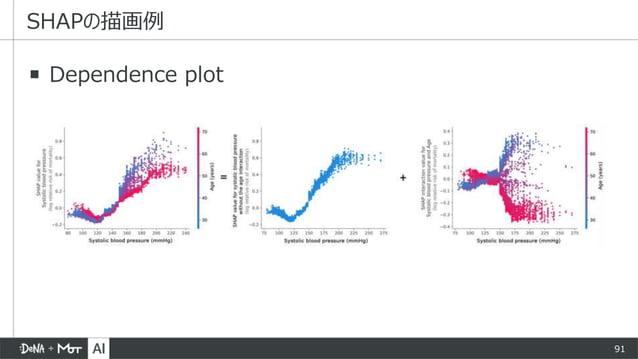 91 ▪ Dependence plot SHAPの描画例
