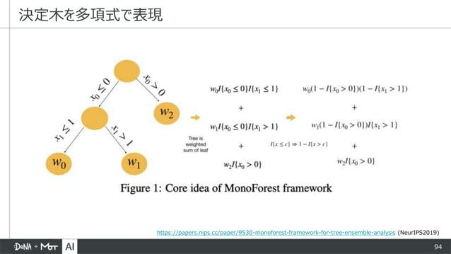 94 決定木を多項式で表現 https://papers.nips.cc/paper/9530-monoforest-framework-for-tree-ensemble-analysis (NeurIPS2019)