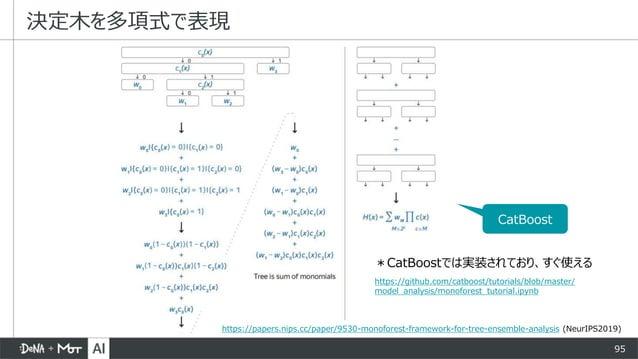 95 決定木を多項式で表現 https://papers.nips.cc/paper/9530-monoforest-framework-for-tree-ensemble-analysis (NeurIPS2019) *CatBoostでは実...