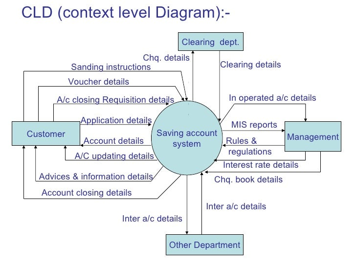dfd for hotel management system Project report on hotel management system - authorstream presentation project report on hotel management system - authorstream presentation using system analysis and design techniques like data flow diagram in designing the system.