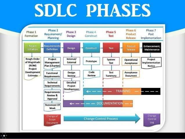 SDLC ITS MODEL AND SOFTWARE TESTING - photo#33