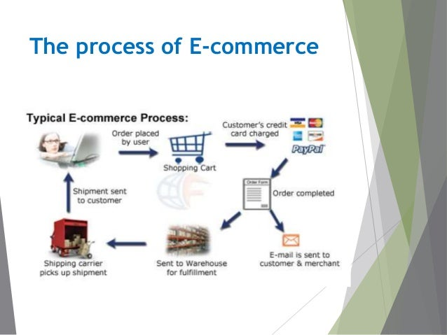 Essential e-commerce website features: tips and examples.