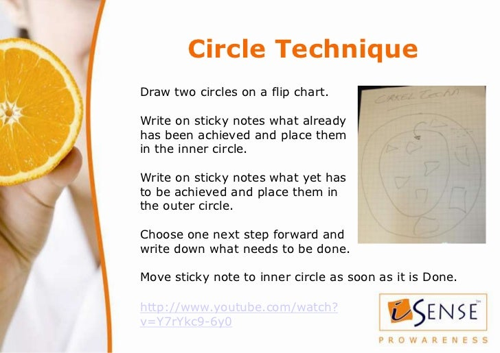Circle TechniqueDraw two circles on a flip chart.Write on sticky notes what alreadyhas been achieved and place themin the ...