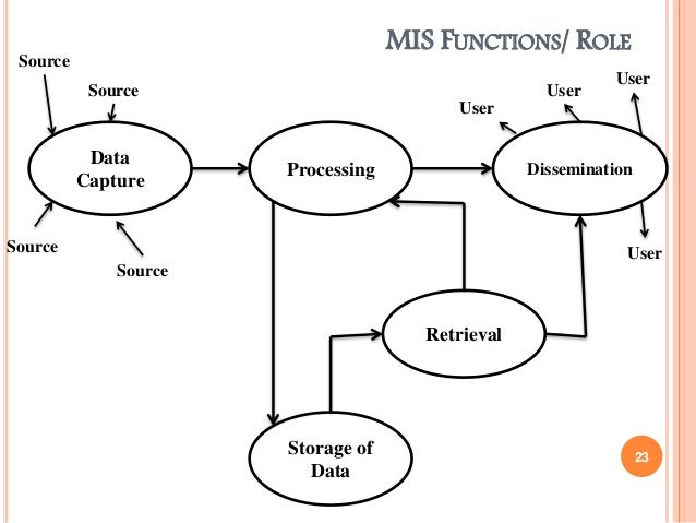 the analysis of mis systems Management information systems, quiz the detailed study of the information needs of users and any information system presently used is called system analysis 85.