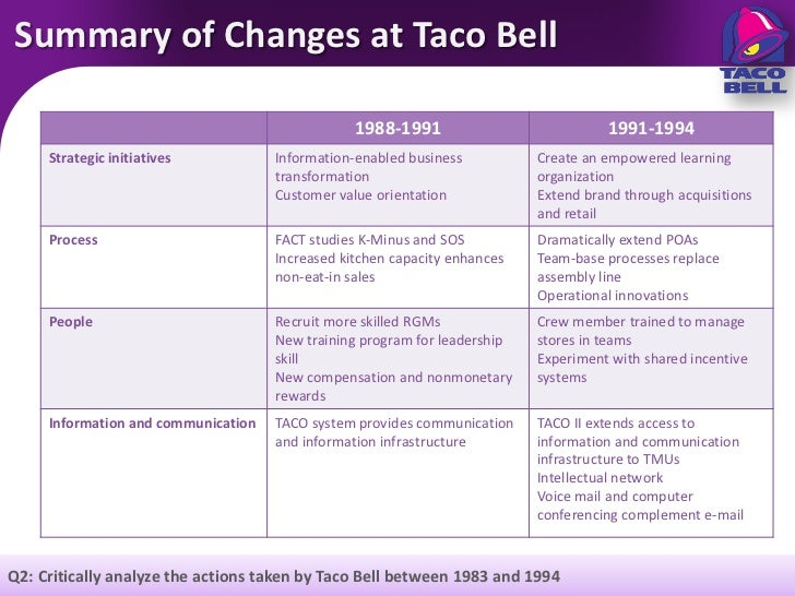 taco bell case study analysis To do something new among the clutter of social media, taco bell found a unique way to promote and create hype around its mobile app this case study looks at how the us fast food brand 'blacked' out its social media channels to create hype around its mobile app and thus race to the top spot in.