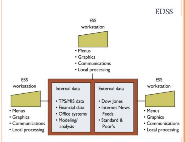 executive information system and decision support system essay Advantages: filters data for management improves to tracking information offers efficiency to decision makers disadvantages: difficult to keep current data may lead.