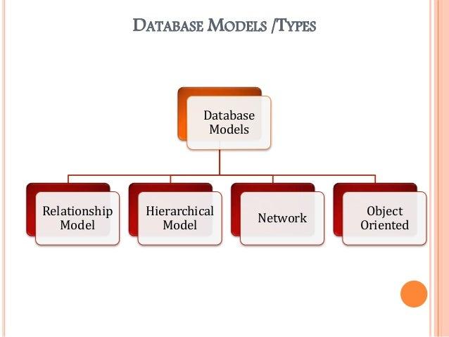 mis dbms Course id: mis g2020 course name: database management description: this course is concerned with the use of database management systems (dbms) to solve a.