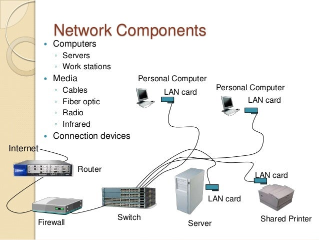 network components Learn about network diagram symbols and how to draw a network diagram you can drag and drop shapes of network components and connect them with lines to.