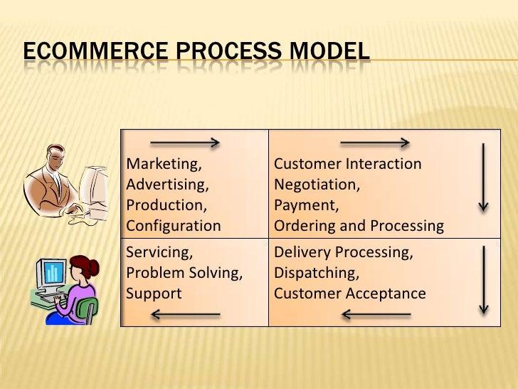MIS 09 E-Commerce