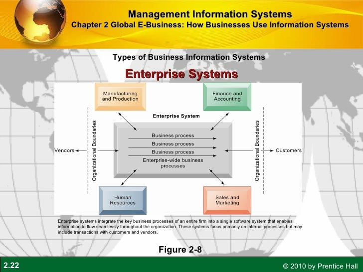 supply chain management process integration for globalized e business