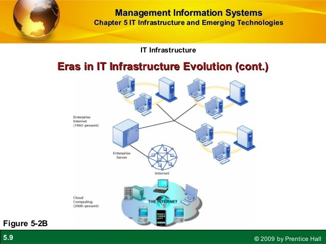 eras in it infrastructure evolution Making sap hana mainstream in your datacenter introduction evolution of sap hana tdi: a new era future 7 the evolution of the sap hana infrastructure.