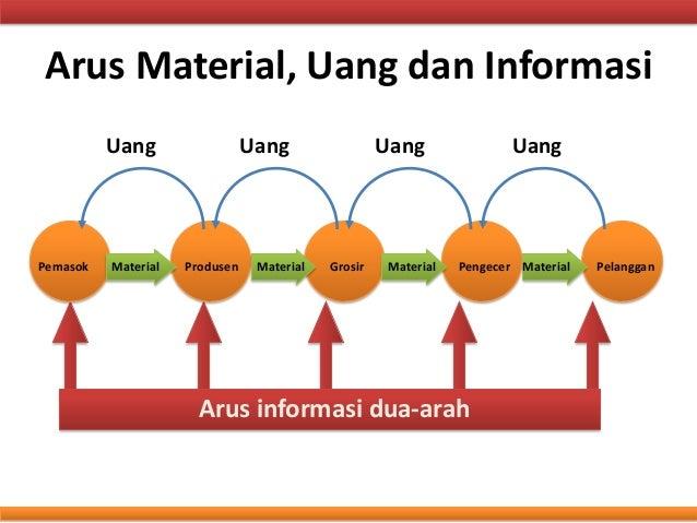Image result for arus material, arus informasi, dan arus keuangan