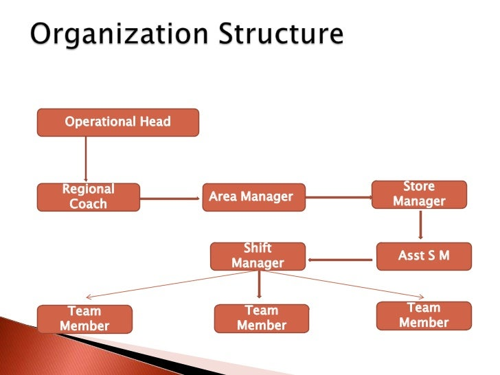 organisational structure of pizza hut sample Introduction organisational behaviour and organisational analysis are both facing an organisation i have chosen the company pizza hut the writepass journal.