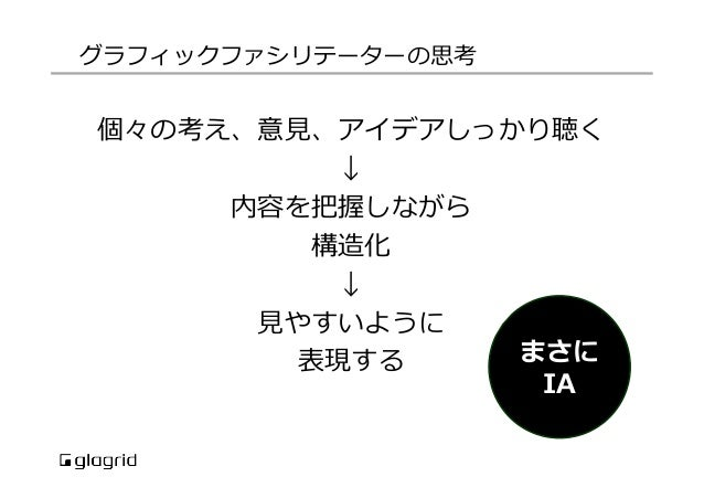 「顧客から引き出す技術」–インタビューとグラフィックファシリテーションの共通点 by 三澤 直加 - presentation from IA CAMP 2015