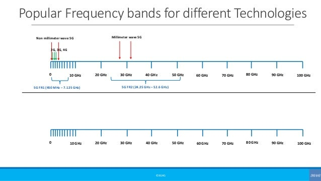 Popular Frequency bands for different Technologies ©3G4G 0 10 GHz 20 GHz 30 GHz 40 GHz 50 GHz 60 GHz 70 GHz 80 GHz 90 GHz ...