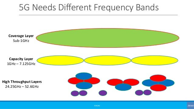 5G Needs Different Frequency Bands ©3G4G Coverage Layer Sub-1GHz Capacity Layer 1GHz – 7.125GHz High Throughput Layers 24....