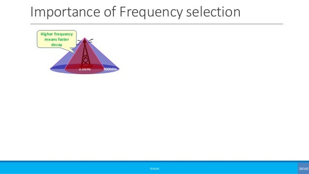 Importance of Frequency selection ©3G4G 2.1GHz 900MHz Higher frequency means faster decay