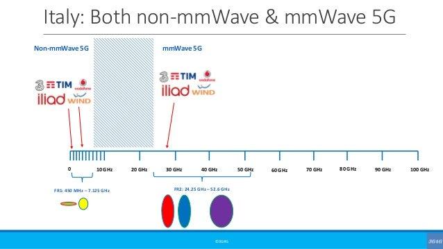 Italy: Both non-mmWave & mmWave 5G ©3G4G 0 10 GHz 20 GHz 30 GHz 40 GHz 50 GHz 60 GHz 70 GHz 80 GHz 90 GHz 100 GHz FR1: 450...