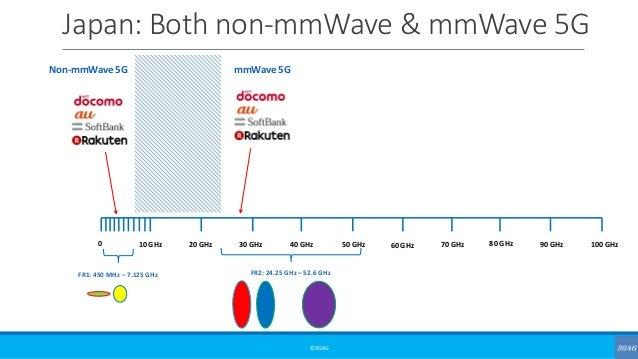 Japan: Both non-mmWave & mmWave 5G ©3G4G 0 10 GHz 20 GHz 30 GHz 40 GHz 50 GHz 60 GHz 70 GHz 80 GHz 90 GHz 100 GHz FR1: 450...