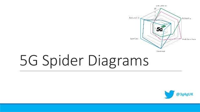 5G Spider Diagrams @3g4gUK