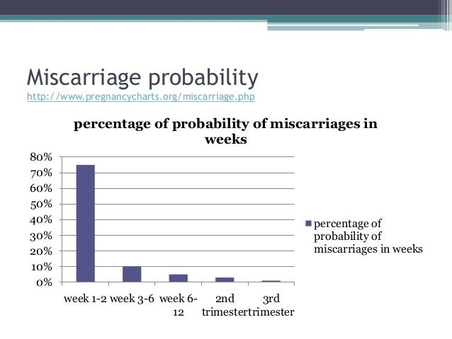 Miscarriages[1]dne