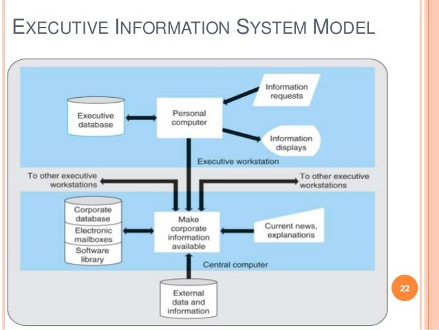 executive information system with diagram Advertisements: the new approach to the dynamic nature of business in the twenty-first century is competitive intelligence system (cis) it is a process of selection, gathering and analysis of information needed for strategic planning.
