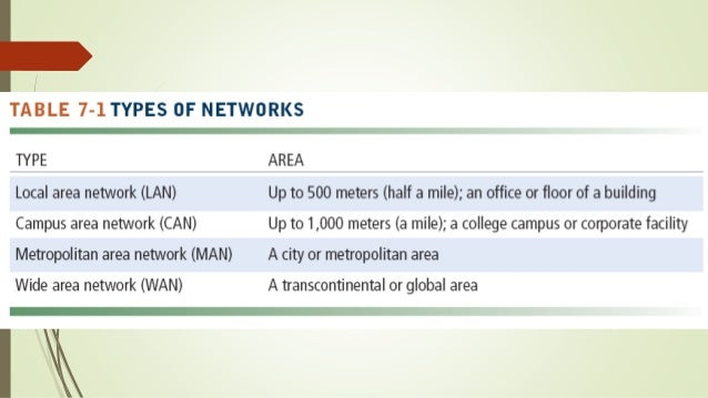 telecommunications the internet and wireless Learning objectives after reading this chapter, you will be able to answer the following questions: what are the principal components of telecommunications networks and key networking technologies.