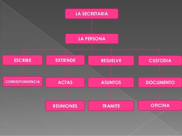 Mis diapositivas de secretariado for Funciones de una oficina wikipedia