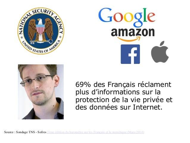 Source : Sondage TNS - Sofres 2ème édition du baromètre sur les Français et le numérique (Mars 2014) 69% des Français récl...
