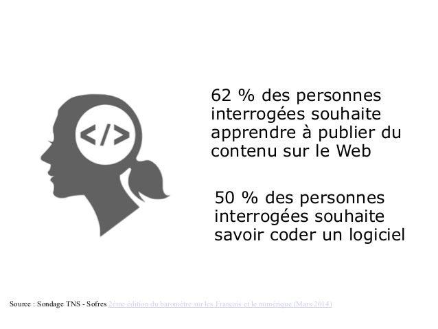 62 % des personnes interrogées souhaite apprendre à publier du contenu sur le Web 50 % des personnes interrogées souhaite ...