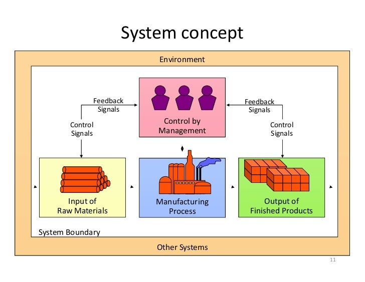 What is The System Concept