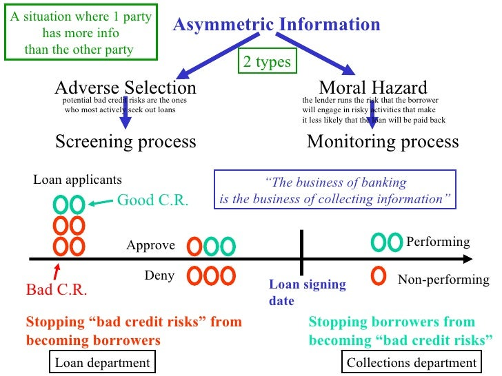 moral hazard asymmetric information and ipo Abstract moral hazard and asymmetric information have both been proposed as the motive behind the use of ipo lockup provisions, with each receiving empirical support in the literature.